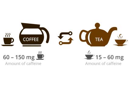 Kiek kofeino yra arbatoje ir kavoje?