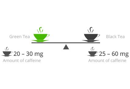 Ar žalioji arbata geresnė už juodąją?