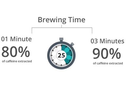 Ar padidės kofeino kiekis arbatoje, jei ją plikysiu ilgiau?